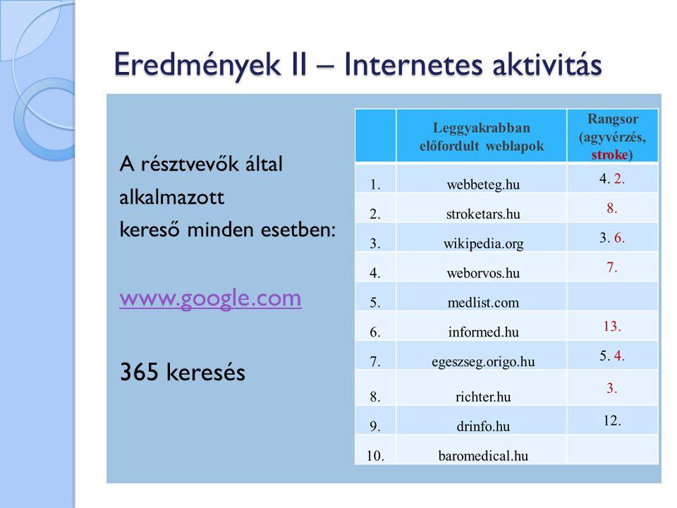 Eredmények II – Internetes aktivitás