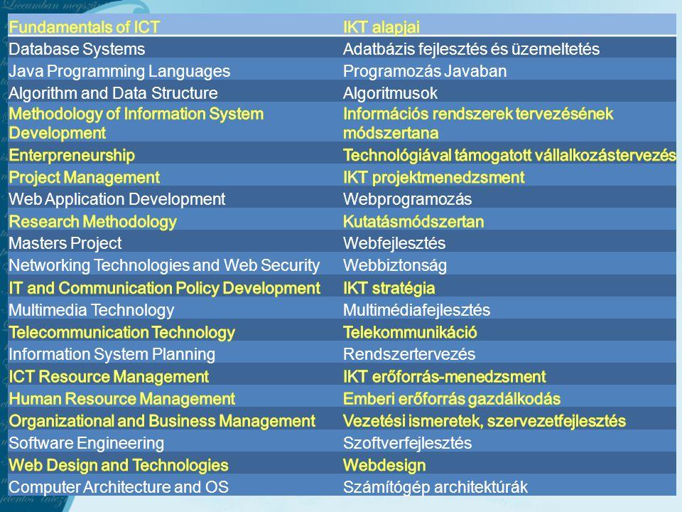 Fundamentals of ICT IKT alapjai. Database Systems. Adatbázis fejlesztés és üzemeltetés. Java Programming Languages.