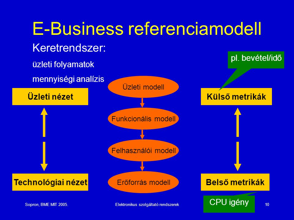 E-Business referenciamodell