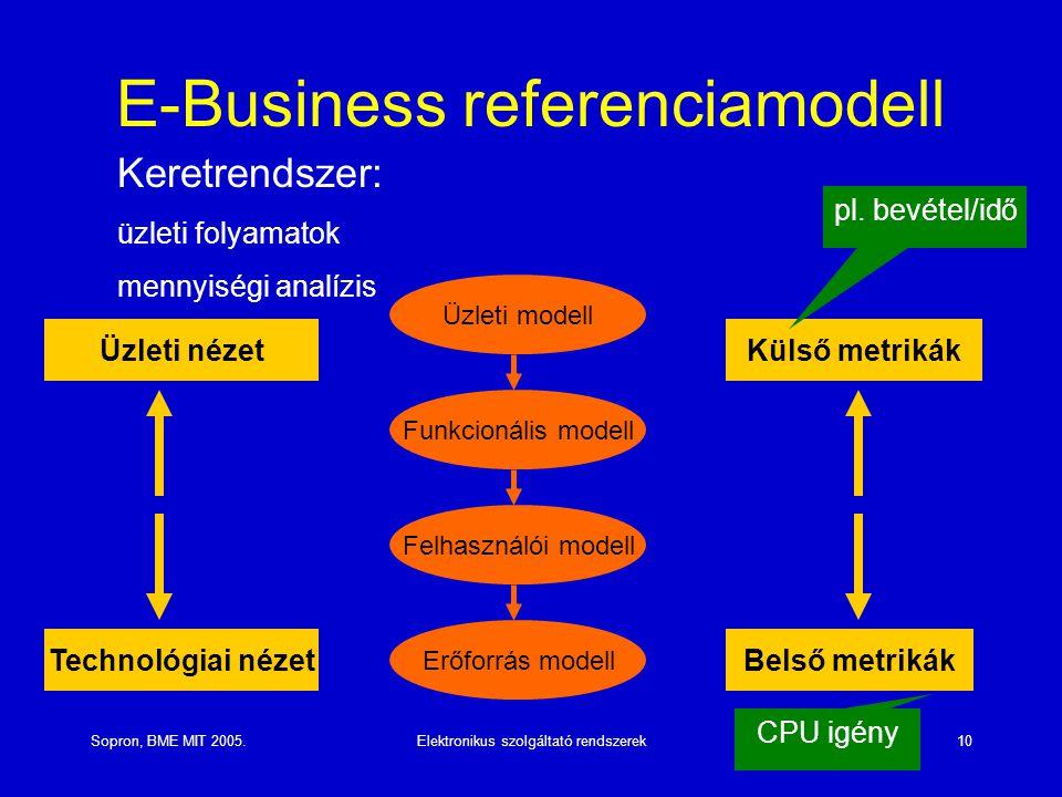 E-Business referenciamodell