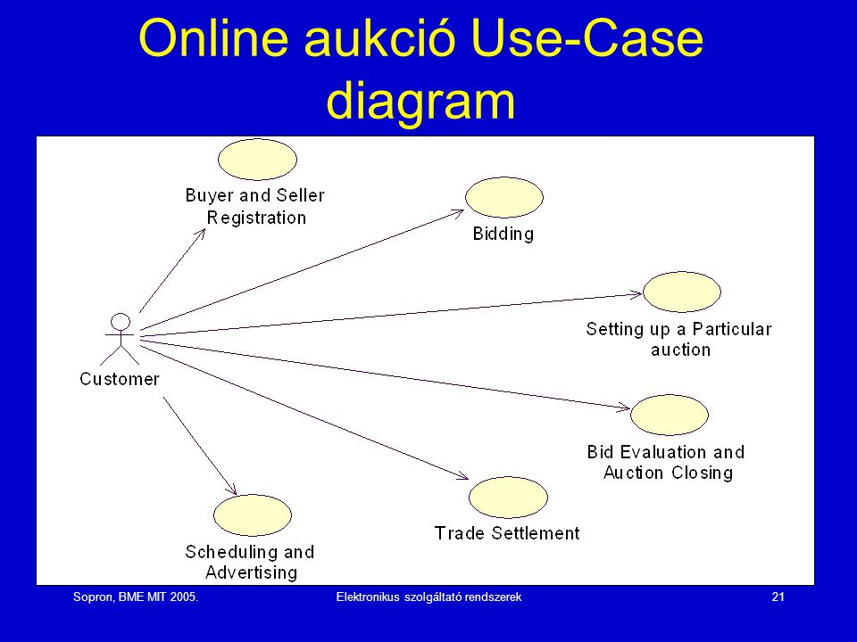 Online aukció Use-Case diagram