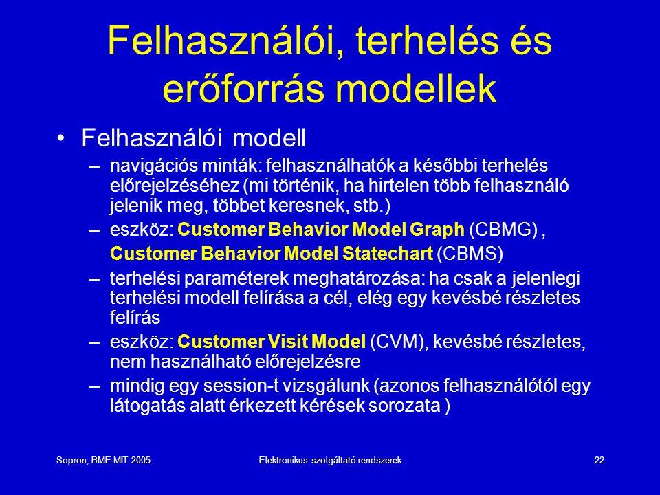 Felhasználói, terhelés és erőforrás modellek