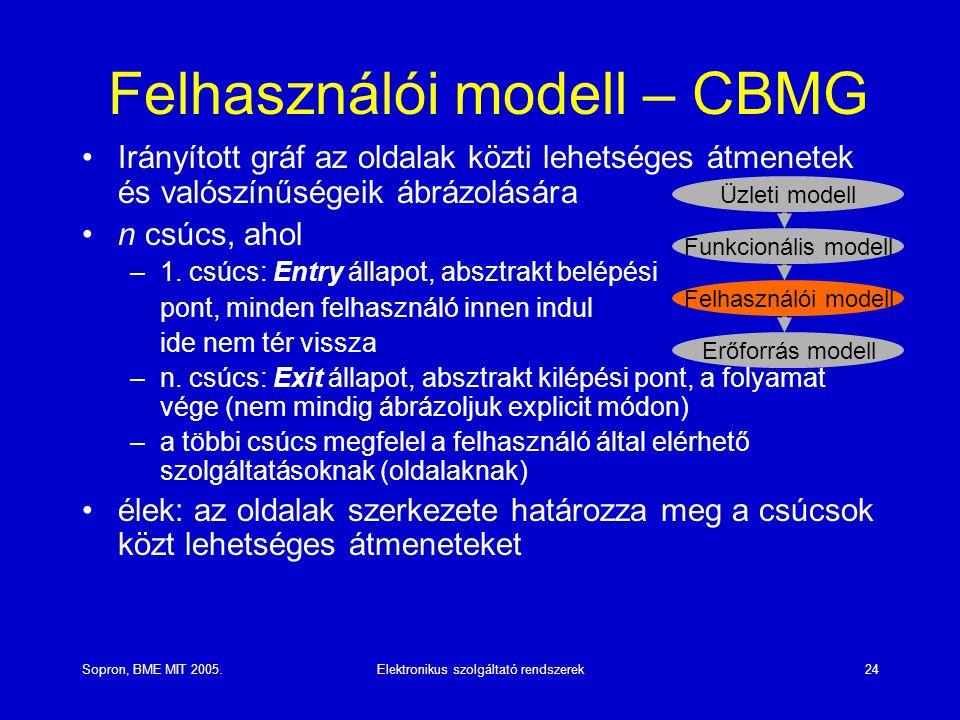 Felhasználói modell – CBMG