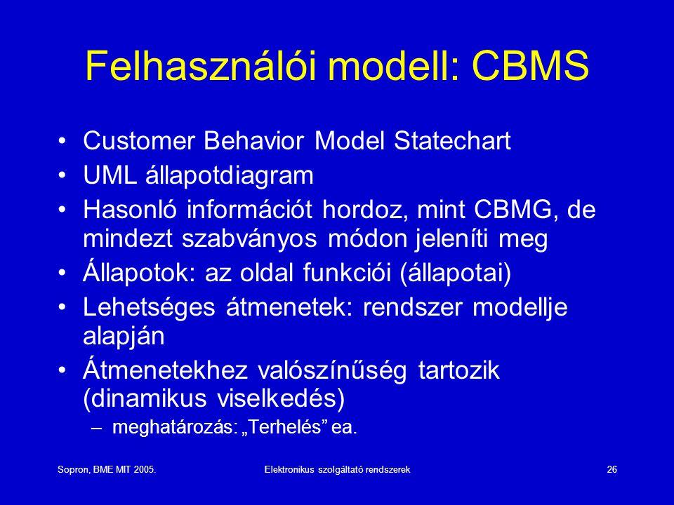 Felhasználói modell: CBMS