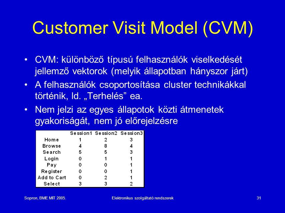 Customer Visit Model (CVM)