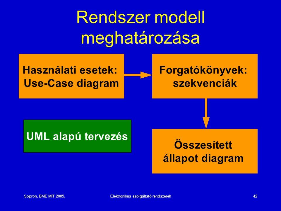 Rendszer modell meghatározása