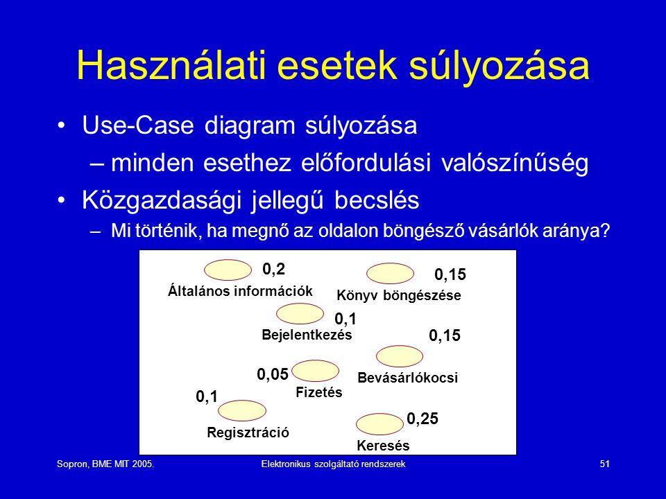 Használati esetek súlyozása