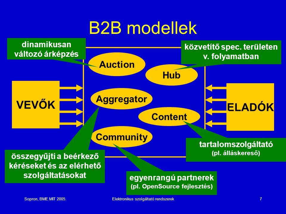 B2B modellek VEVŐK ELADÓK Auction Hub Aggregator Content Community