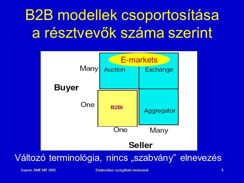 B2B modellek csoportosítása a résztvevők száma szerint
