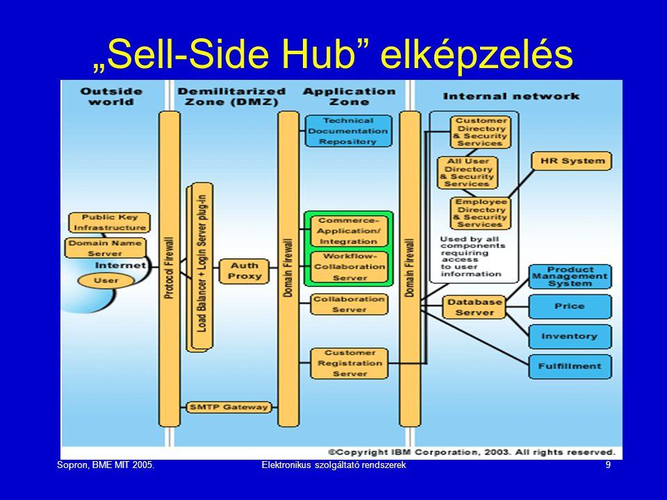 """""""Sell-Side Hub elképzelés"""