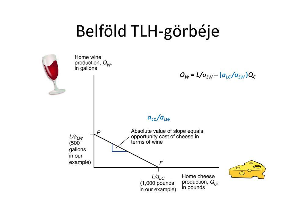 Belföld TLH-görbéje QW = L/aLW – (aLC /aLW )QC aLC /aLW