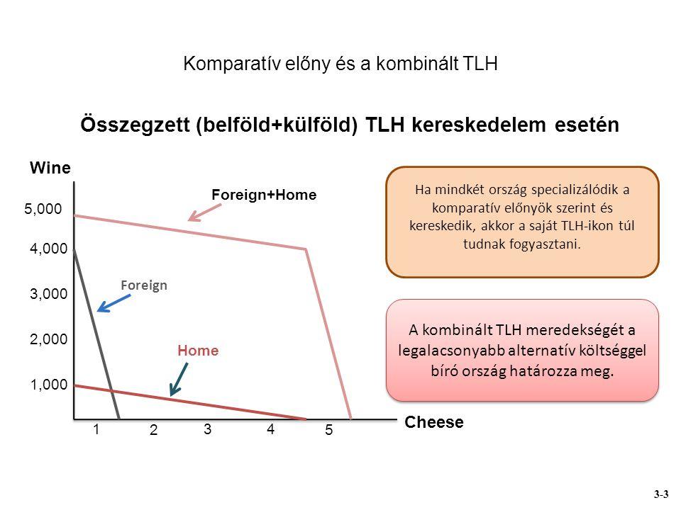 Komparatív előny és a kombinált TLH