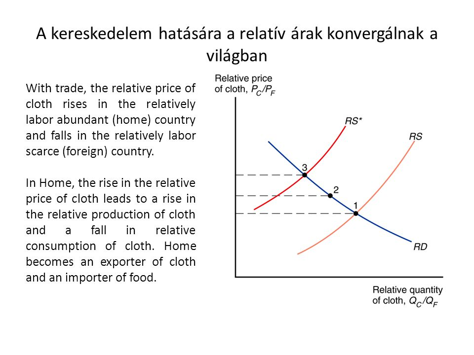 A kereskedelem hatására a relatív árak konvergálnak a világban