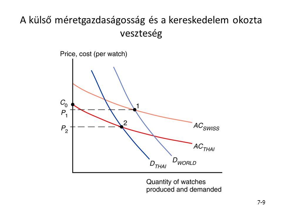 A külső méretgazdaságosság és a kereskedelem okozta veszteség