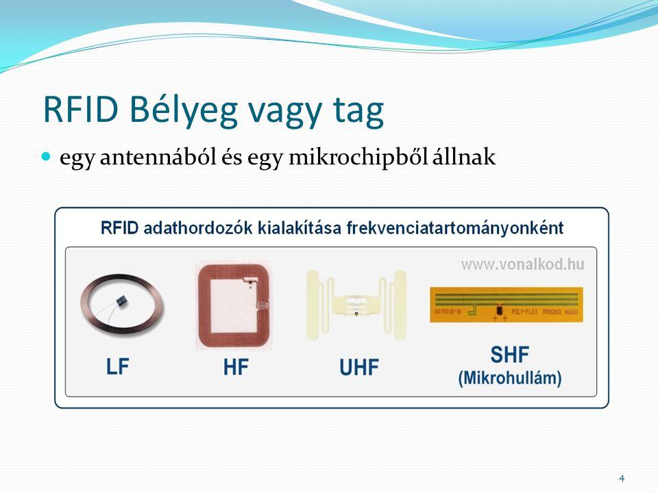RFID Bélyeg vagy tag egy antennából és egy mikrochipből állnak