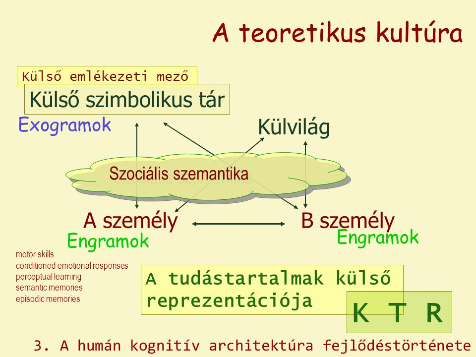 K T R A teoretikus kultúra Külső szimbolikus tár Külvilág A személy