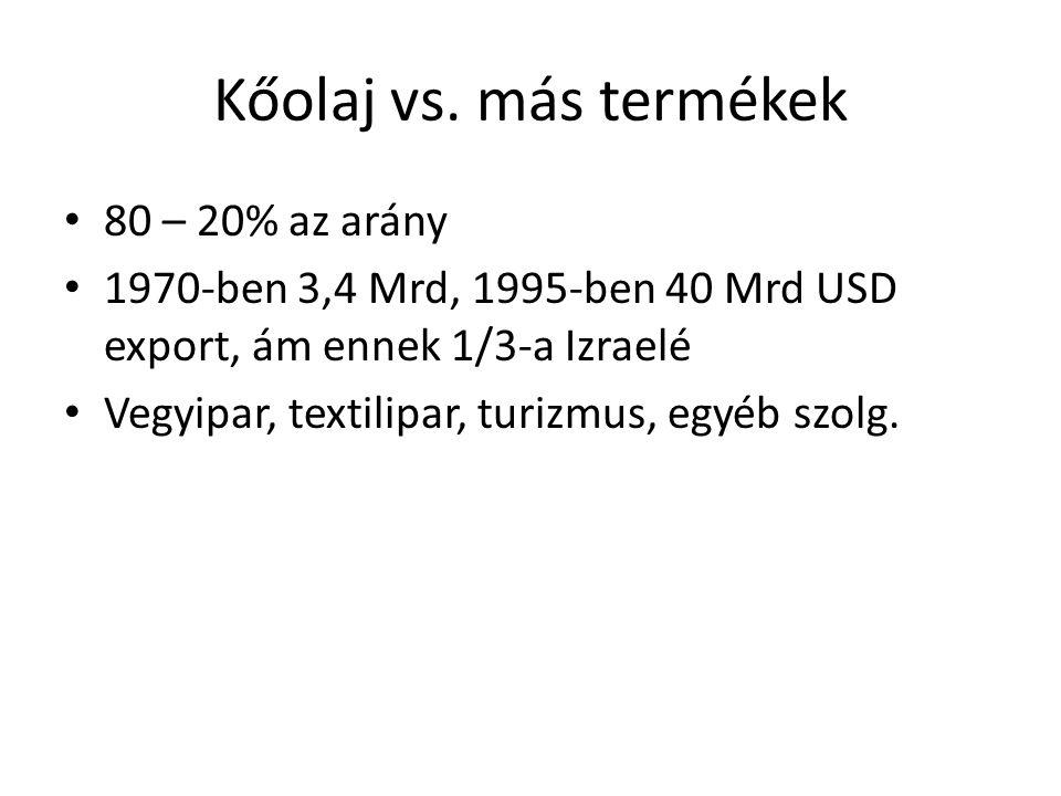 Kőolaj vs. más termékek 80 – 20% az arány
