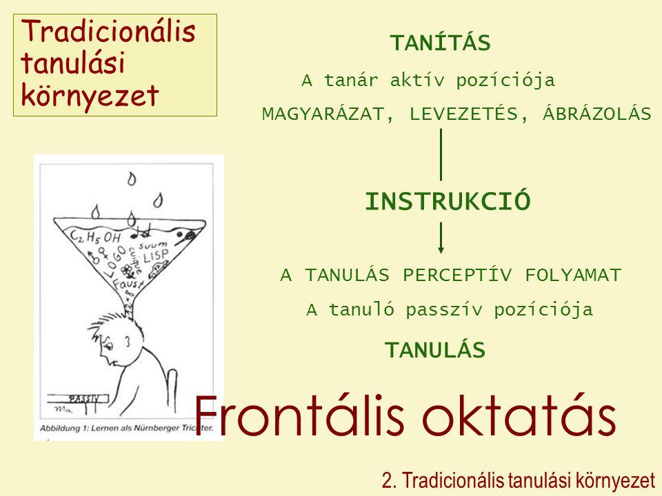 Frontális oktatás Tradicionális tanulási környezet INSTRUKCIÓ TANÍTÁS