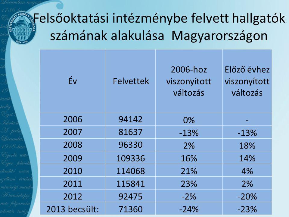Felsőoktatási intézménybe felvett hallgatók számának alakulása Magyarországon