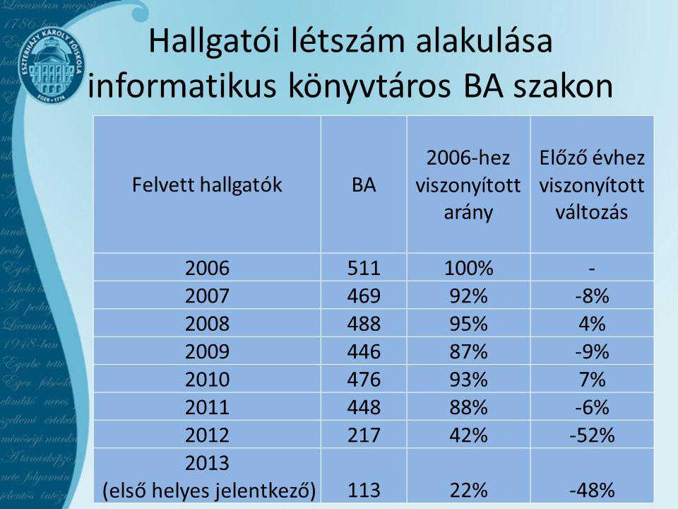Hallgatói létszám alakulása informatikus könyvtáros BA szakon