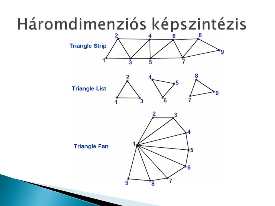 Háromdimenziós képszintézis