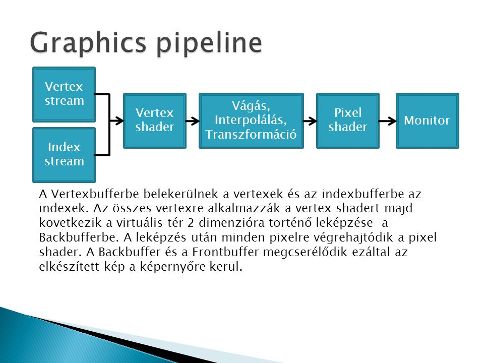 Graphics pipeline Vertex stream Vertex shader Vágás, Interpolálás,