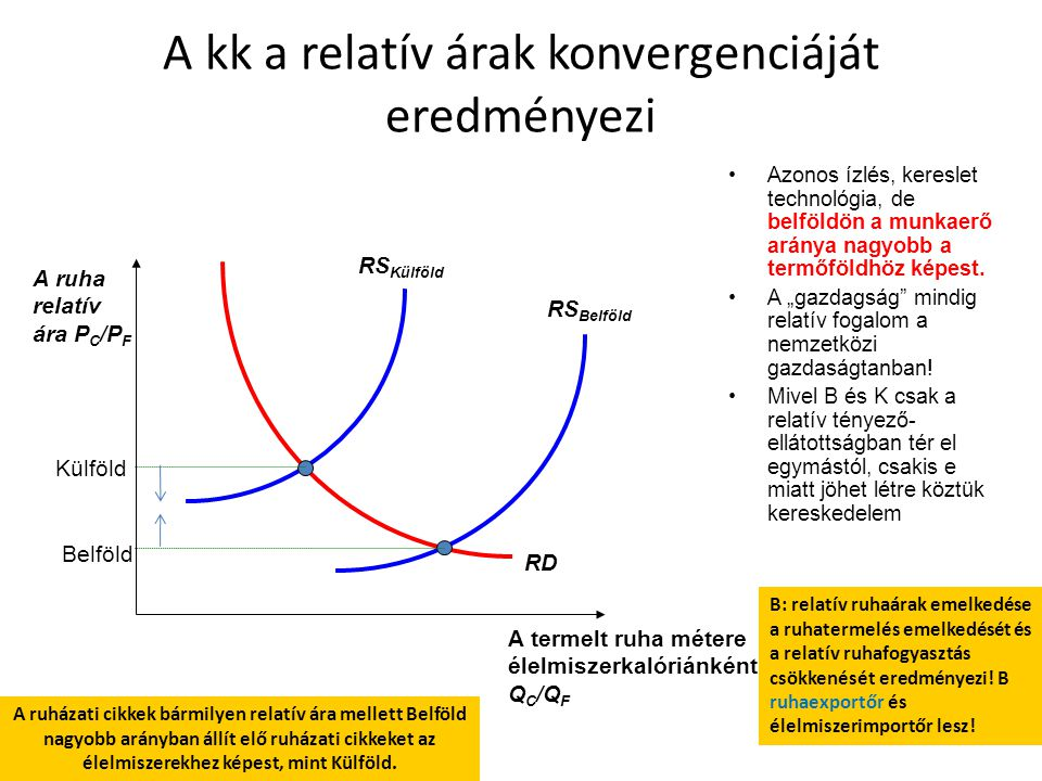 A kk a relatív árak konvergenciáját eredményezi