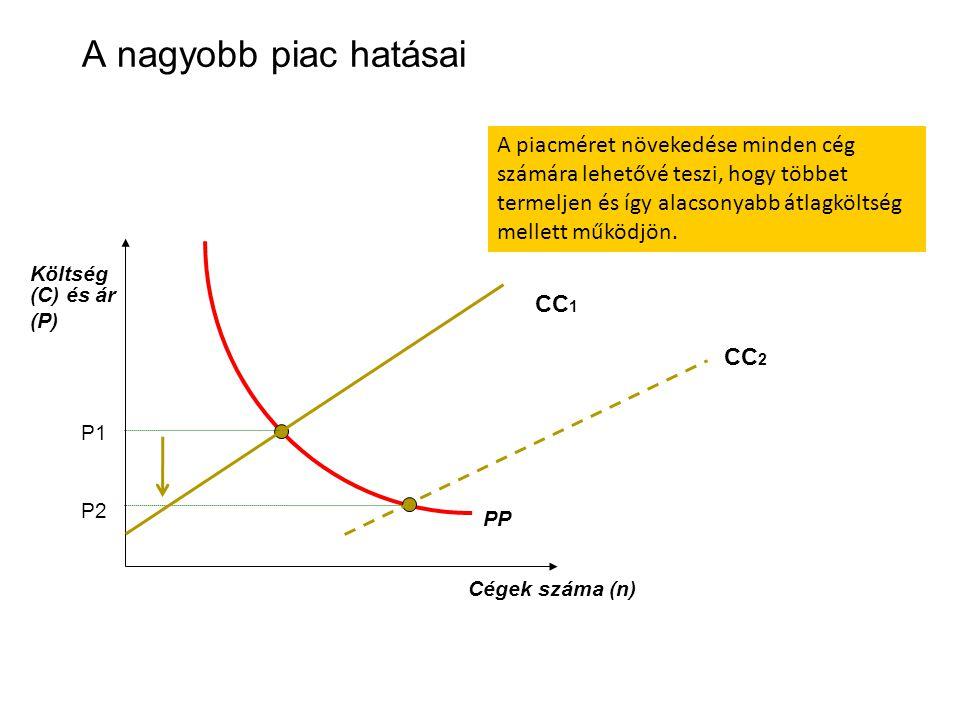 A nagyobb piac hatásai Költség (C) és ár (P)