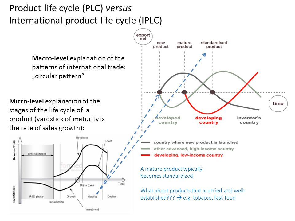 Product life cycle (PLC) versus International product life cycle (IPLC)