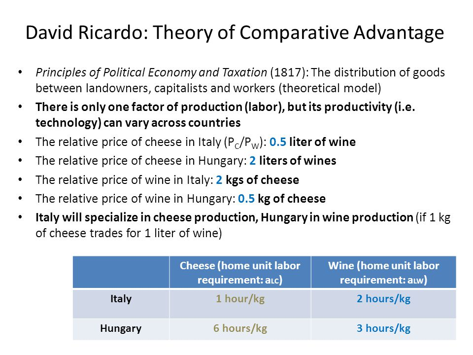 David Ricardo: Theory of Comparative Advantage