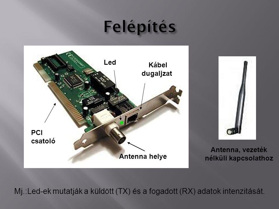 Antenna, vezeték nélküli kapcsolathoz