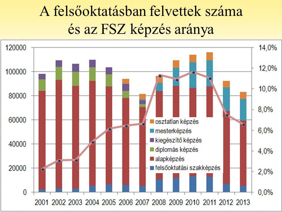 A felsőoktatásban felvettek száma és az FSZ képzés aránya