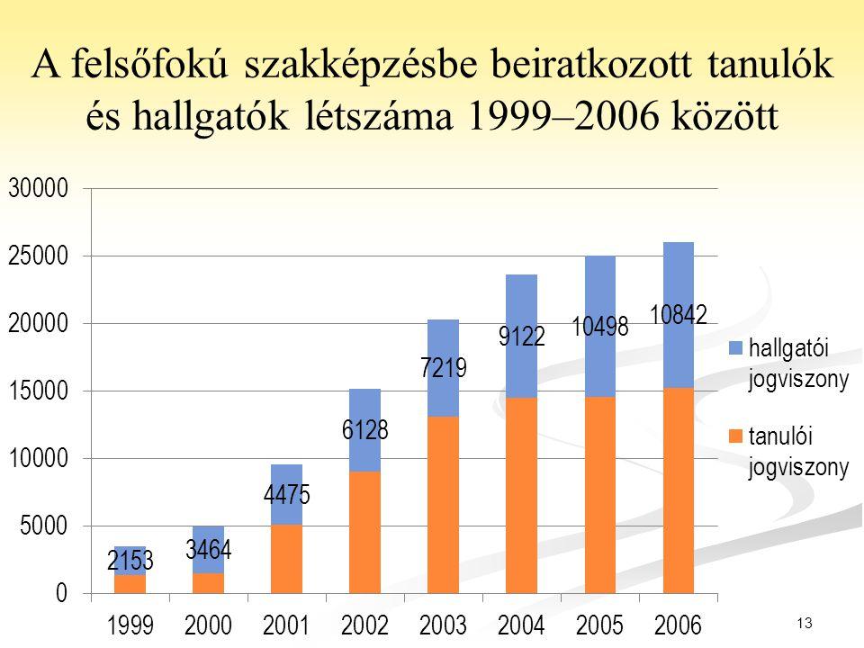 A felsőfokú szakképzésbe beiratkozott tanulók és hallgatók létszáma 1999–2006 között
