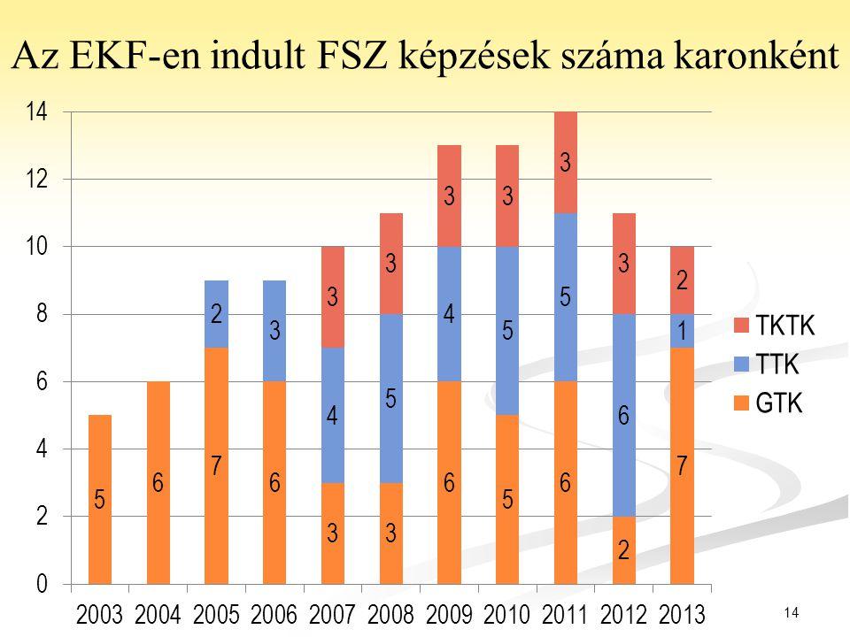 Az EKF-en indult FSZ képzések száma karonként
