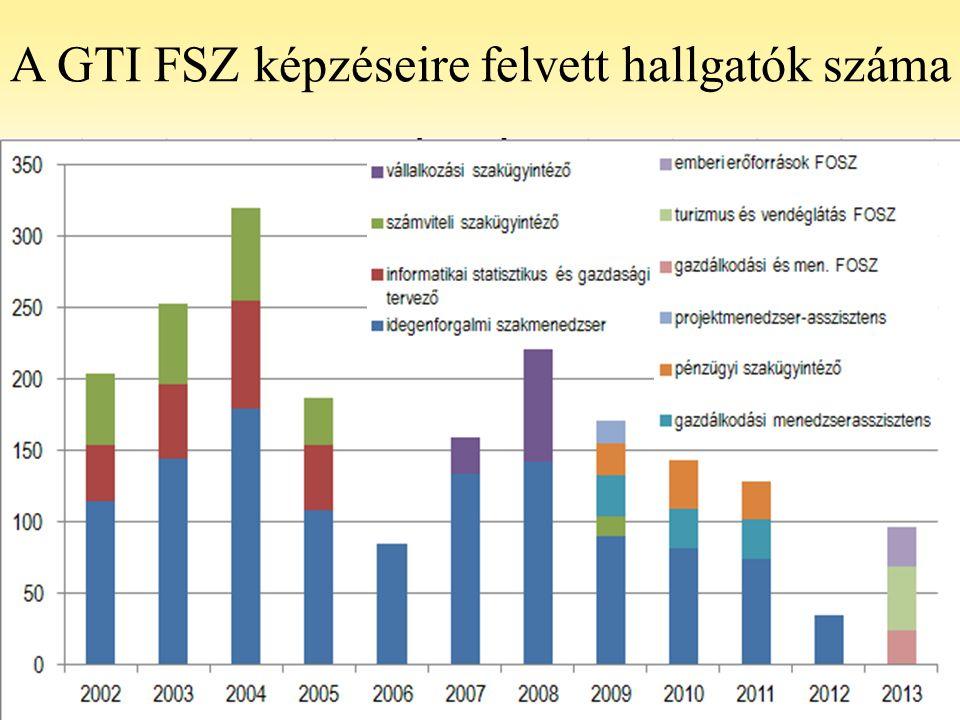A GTI FSZ képzéseire felvett hallgatók száma
