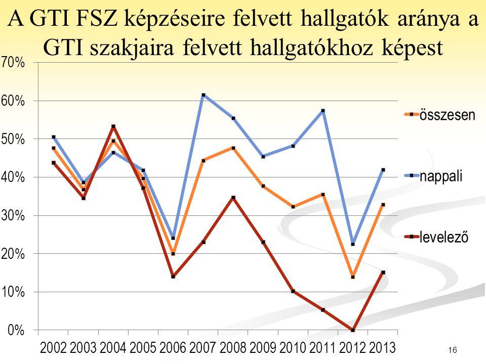 A GTI FSZ képzéseire felvett hallgatók aránya a GTI szakjaira felvett hallgatókhoz képest