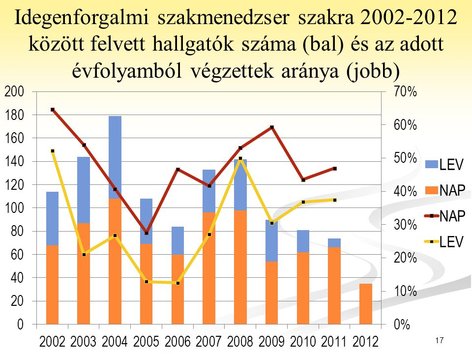 Idegenforgalmi szakmenedzser szakra 2002-2012 között felvett hallgatók száma (bal) és az adott évfolyamból végzettek aránya (jobb)