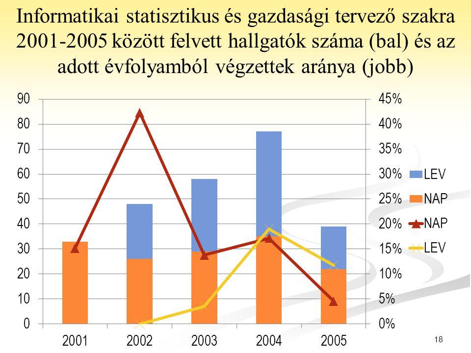 Informatikai statisztikus és gazdasági tervező szakra 2001-2005 között felvett hallgatók száma (bal) és az adott évfolyamból végzettek aránya (jobb)