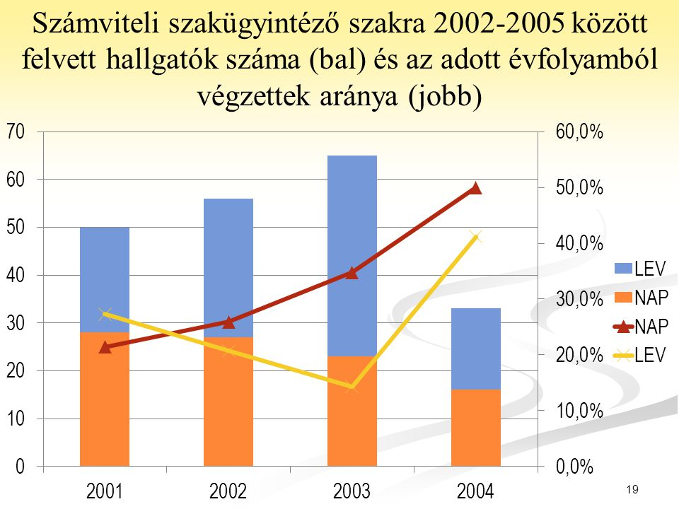 Számviteli szakügyintéző szakra 2002-2005 között felvett hallgatók száma (bal) és az adott évfolyamból végzettek aránya (jobb)