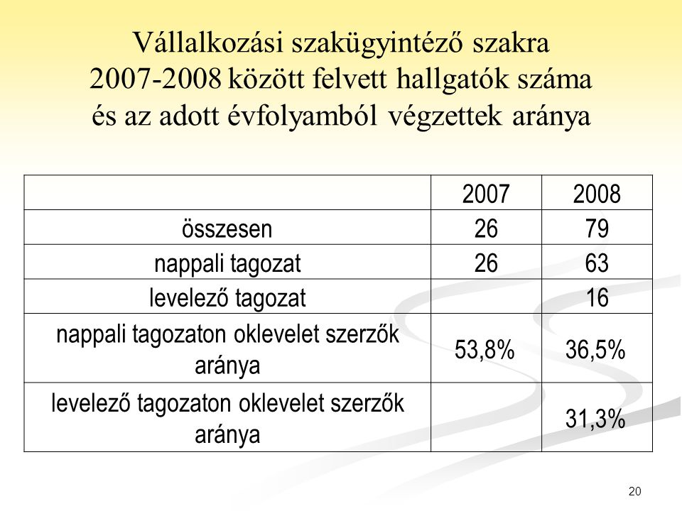 Vállalkozási szakügyintéző szakra 2007-2008 között felvett hallgatók száma és az adott évfolyamból végzettek aránya