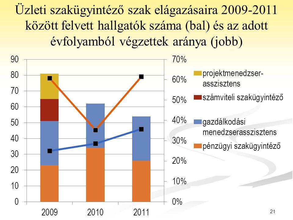 Üzleti szakügyintéző szak elágazásaira 2009-2011 között felvett hallgatók száma (bal) és az adott évfolyamból végzettek aránya (jobb)