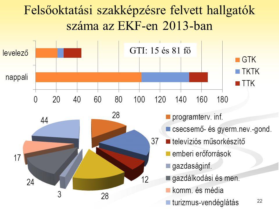 Felsőoktatási szakképzésre felvett hallgatók száma az EKF-en 2013-ban