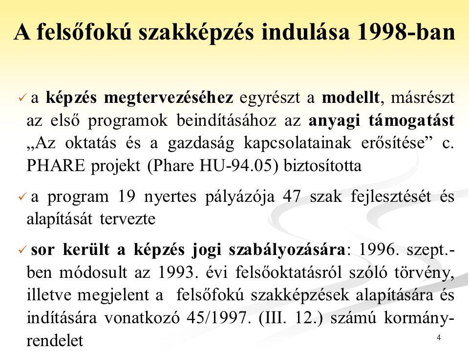 A felsőfokú szakképzés indulása 1998-ban