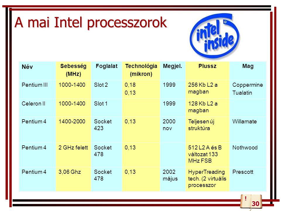 A mai Intel processzorok