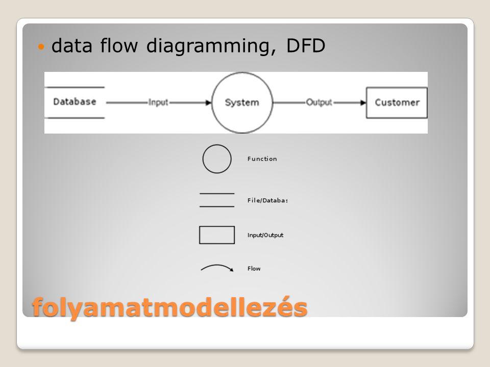 folyamatmodellezés data flow diagramming, DFD Gábor 245. old.