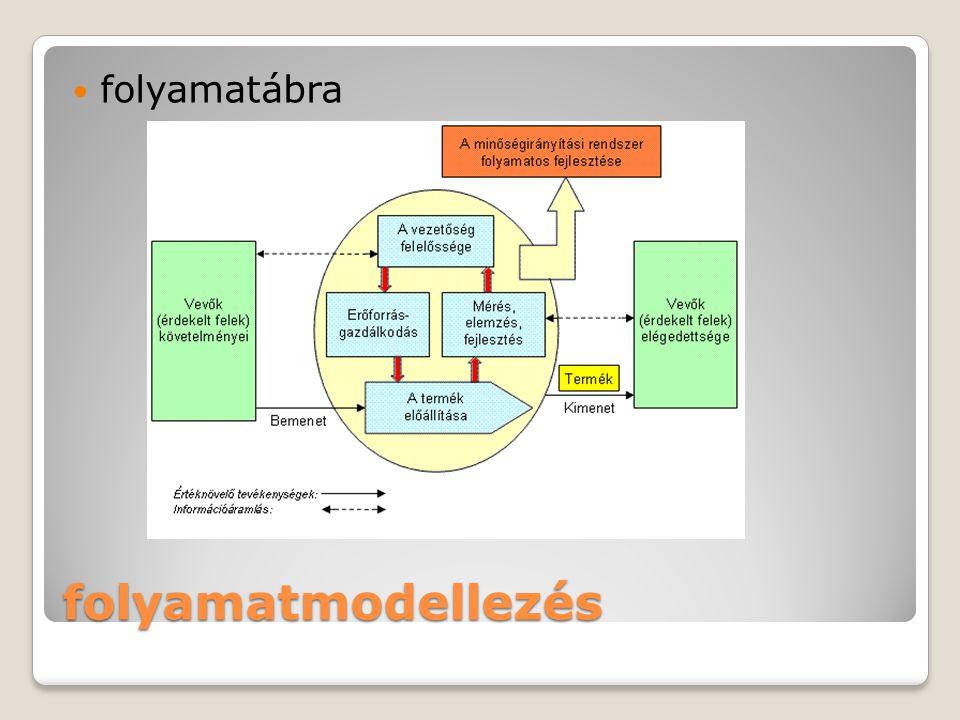 folyamatábra folyamatmodellezés
