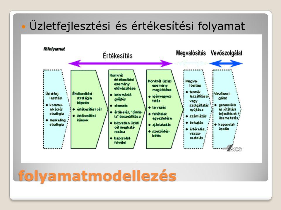 folyamatmodellezés Üzletfejlesztési és értékesítési folyamat