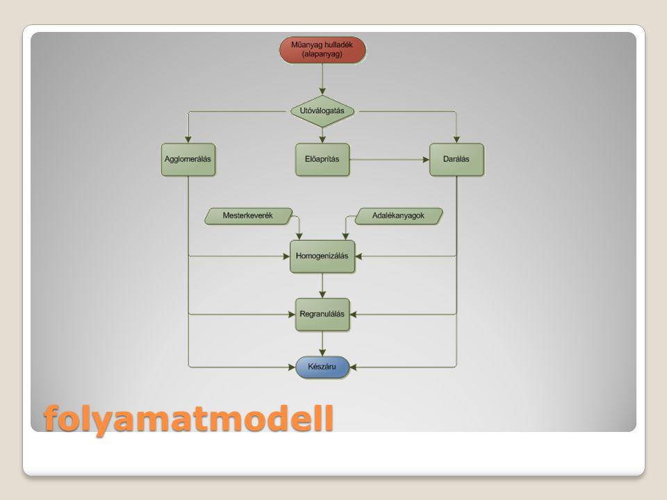 folyamatmodell