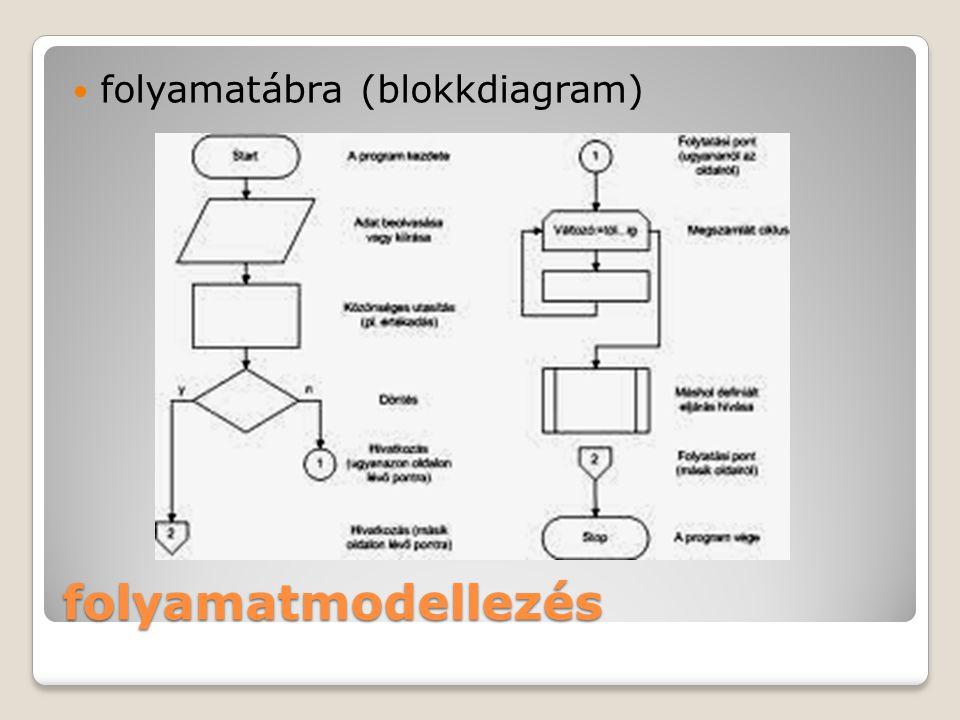 folyamatábra (blokkdiagram)