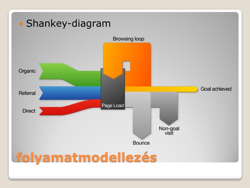 Shankey-diagram folyamatmodellezés